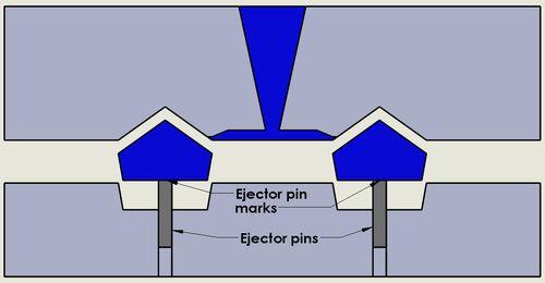因為灰色的頂針(Ejector pins)會施力將零件推出,因此藍色零件上就會產生圓形痕跡(Ejector pin marks)。