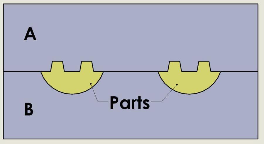 由A、B件組成的模具剖面圖,黃色為零件(parts)