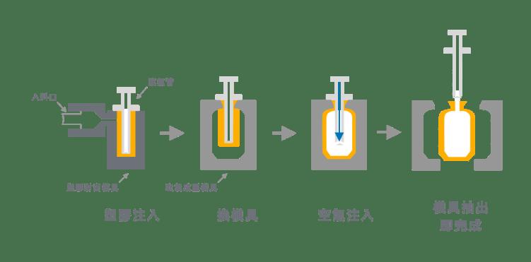 吹氣成型-塑膠成型步驟