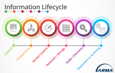 Mapping Document Management Processes (Leveraging an Information Lifecycle)
