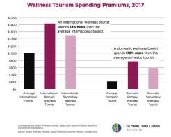 spending premiums averages global