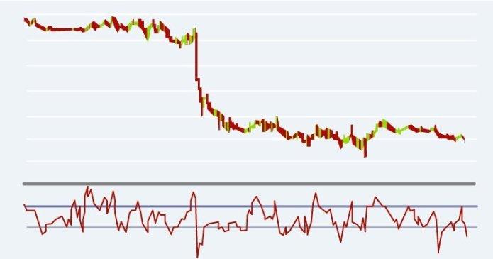 Основы торговли криптовалютой: индикаторы