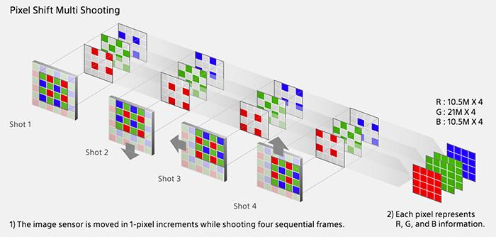 Pixel Shift Schema