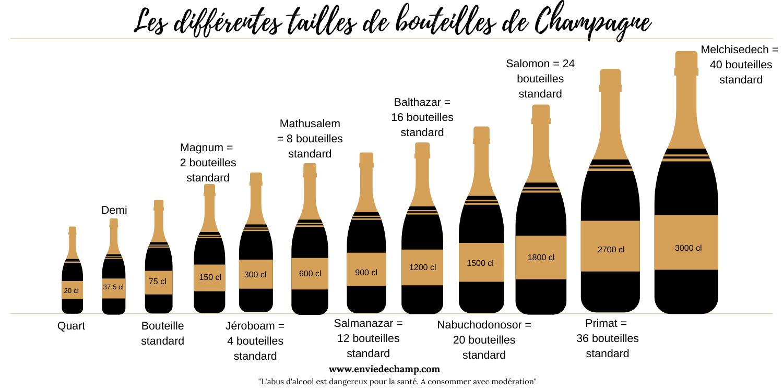Grands contenants de champagne - Envie de Champ