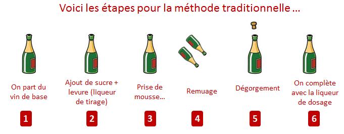 methode-traditionnelle-etapes_levinpasapas