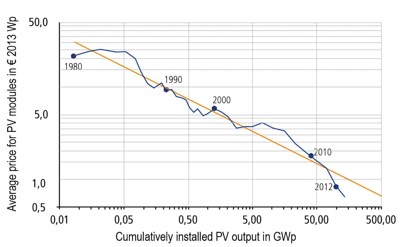 Grid Connected Solar Electric Systems