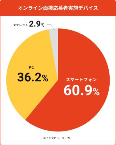 WEB面接のスマホ利用割合