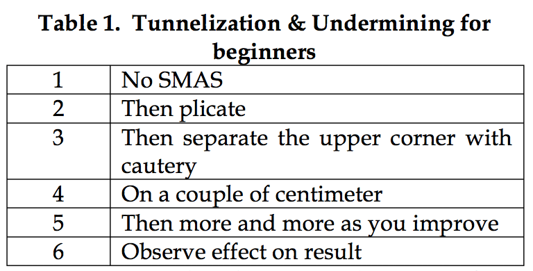 Table 1. Tunnelization & Undermining for beginners