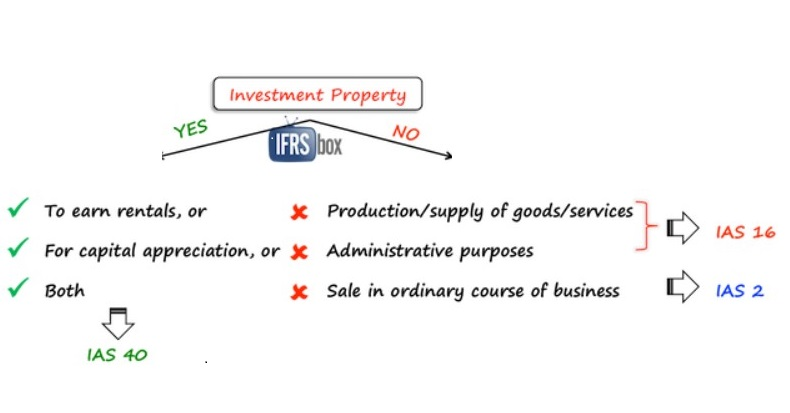 Ias 40 investment property recognition letter sanlam investments management games