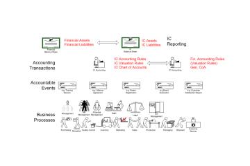 Human Capital, Customer Capital and Structural Capital