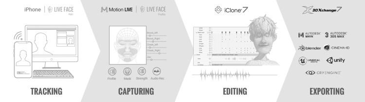 iPhone facial mo-cap facial capabilities