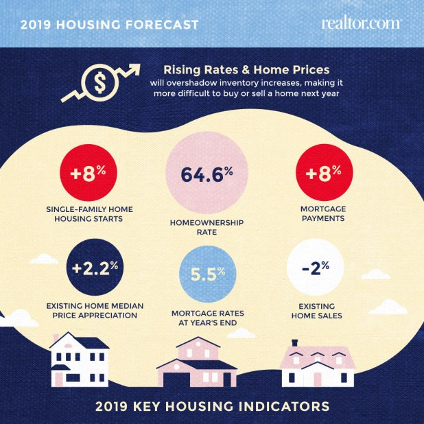 Realtor.com infographic. Visit source link at the end of the article for more information.