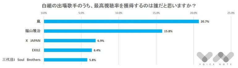 今年の白組の出場歌手のうち、最高視聴率を獲得するのは誰だと思いますか?