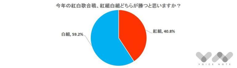 今年の『NHK紅白歌合戦』どちらが優勝すると思いますか?
