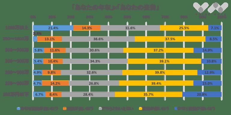 年収と姿勢の関係