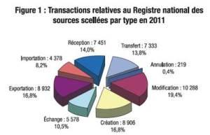 Transactions relatives au Registre national des sources scellées par type en 2011
