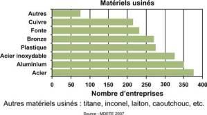 tableau_materiels_usines_metarlurgie