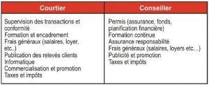 solde-courtier-conseiller-finance-magazine-mci