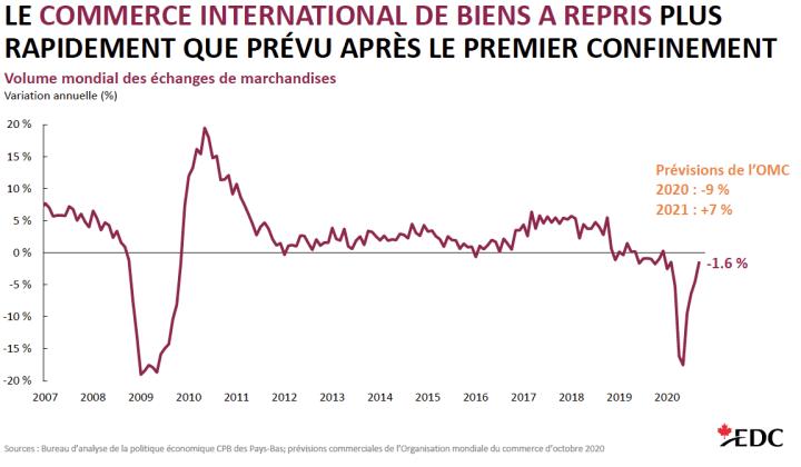 Graphique du commerce international des biens 2007-2020