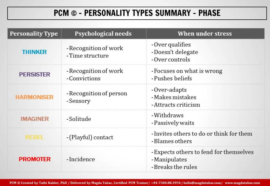 PCM; process communication model; magda tabac; base personality; phase personality; pcm trainer; process communication trainer; london