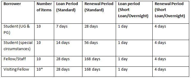 loan rles