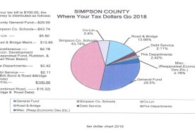 Supervisors Approved 4 Mills Increase on Taxes