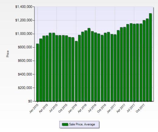 2015年1月~2017年12月平均成交價