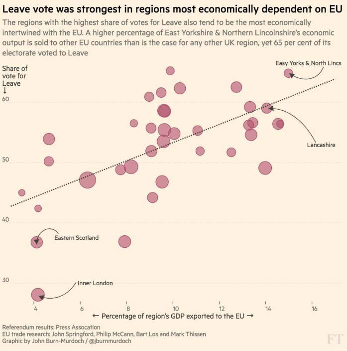 Brexit by EU Dependence