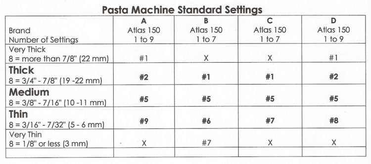 Atlas Pasta maker thickness settings