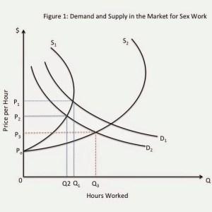 demand in the sex work market