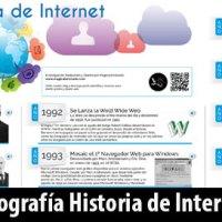 Historia de Internet desde 1962 hasta 2015