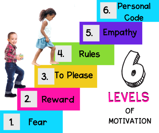 six levels of motivation showing how students perform best under intrinsic motivation