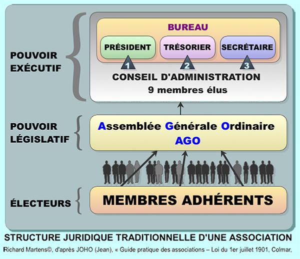 CMP : structure juridique de cette association. Schéma par Richard Martens