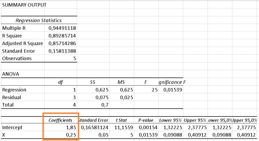 output analisis regresi menggunakan analysis toolpak excel