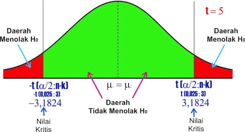 grafik uji t model regresi