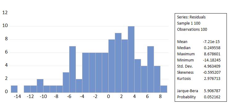 hasil Menguji Asumsi Normalitas Model Regresi Berganda di Eviews