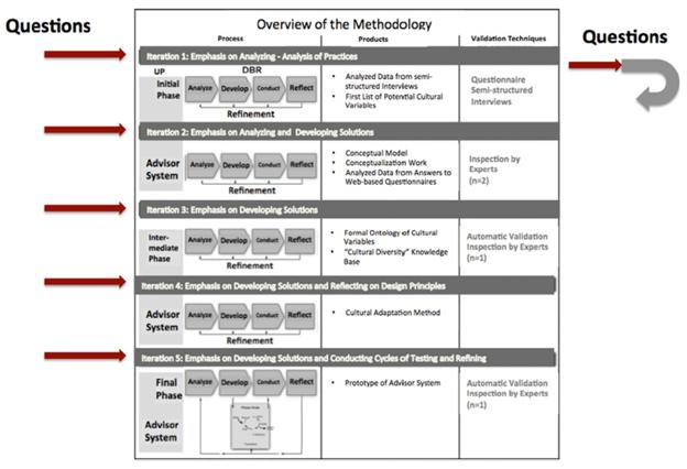 Gambar Metode Design-Based Research 5 Iterasi