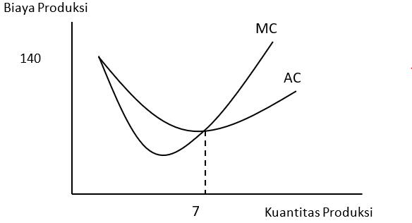 Kurva Hubungan antara TC, AC, dan MC, macam biaya produksi