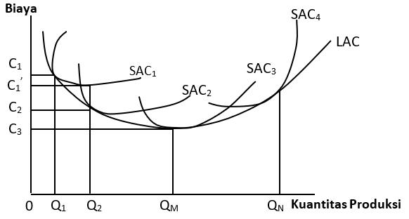 Kurva  Long Run Avarage Cost, Jenis biaya produksi berdasarkan jangka waktu