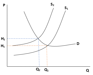 Kurva Jenis Inflasi Cost-push Inflation