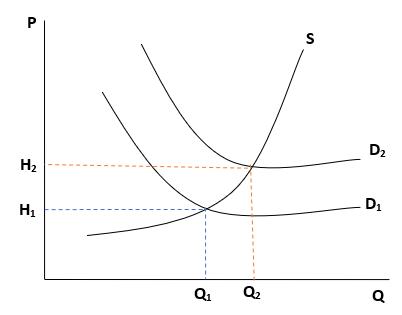 Kurva jenis inflasi Demand-pull Inflation