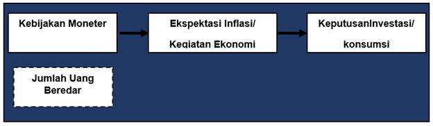 Mekanisme Transmisi Kebijakan Moneter melalui Jalur Ekspektasi