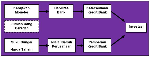 Mekanisme Transmisi Kebijakan Moneter melalui Jalur Kredit