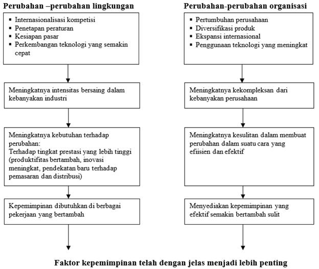 Gambar Perubahan suasana bisnis dan konsekuensinya terhadap faktor kepemimpinan