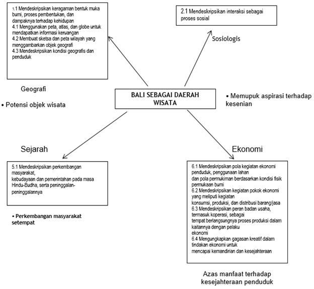 Gambar Model Integrasi IPS Berdasarkan Potensi Utama