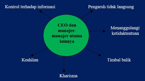 Gambar Teknik Menggunakan Kekuasaan Dalam Organisasi