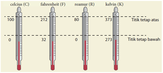 skala suhu