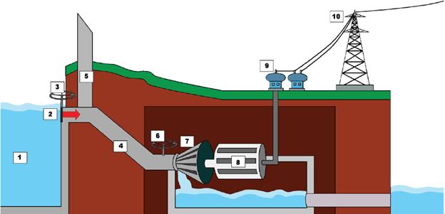 Menghasilkan Energi Listrik Tenaga Air