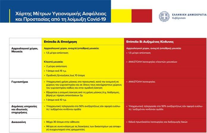 Arxaiologikoi Gimnastiria Epipeda Xarti A B 4 1