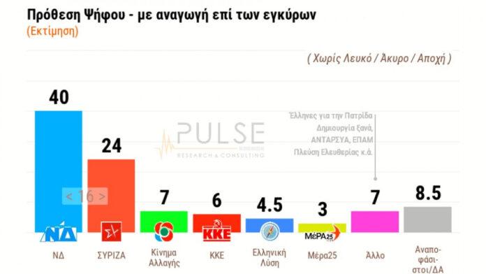 Δημοσκόπηση ΣΚΑΪ: 16% η διαφορά ΝΔ – ΣΥΡΙΖΑ